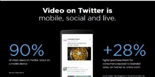 [Interview] Twitter : 'Nos formats vidéos augmentent l'efficacité des plans média des marques'
