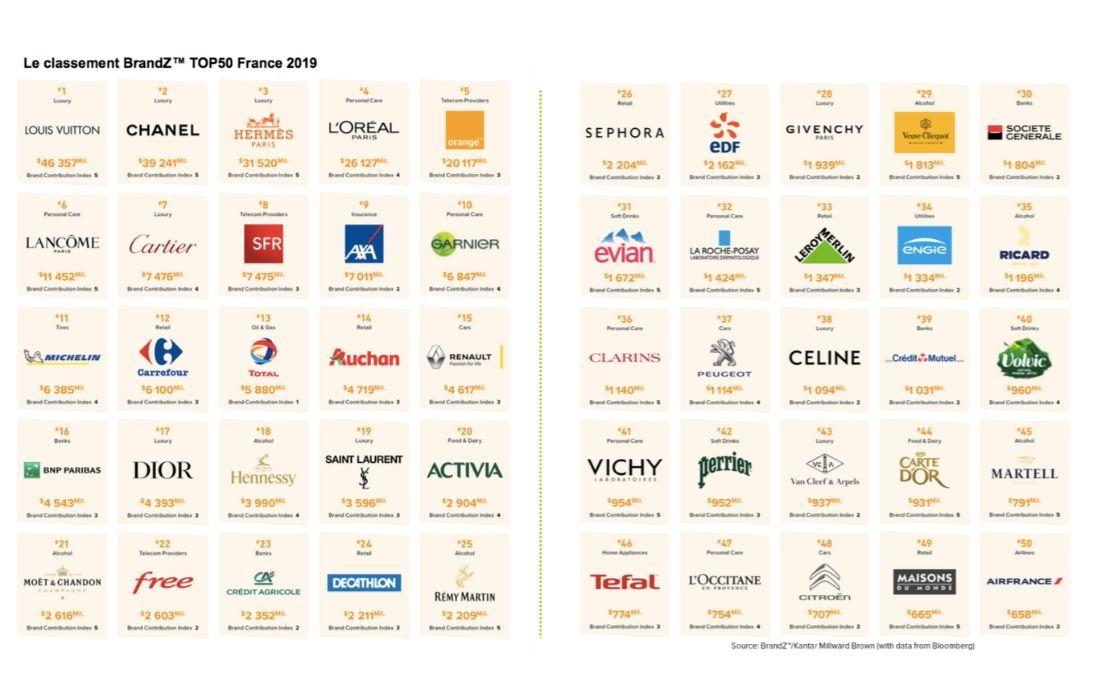 BrandZ 2019 : les 50 marques françaises les plus valorisées au monde