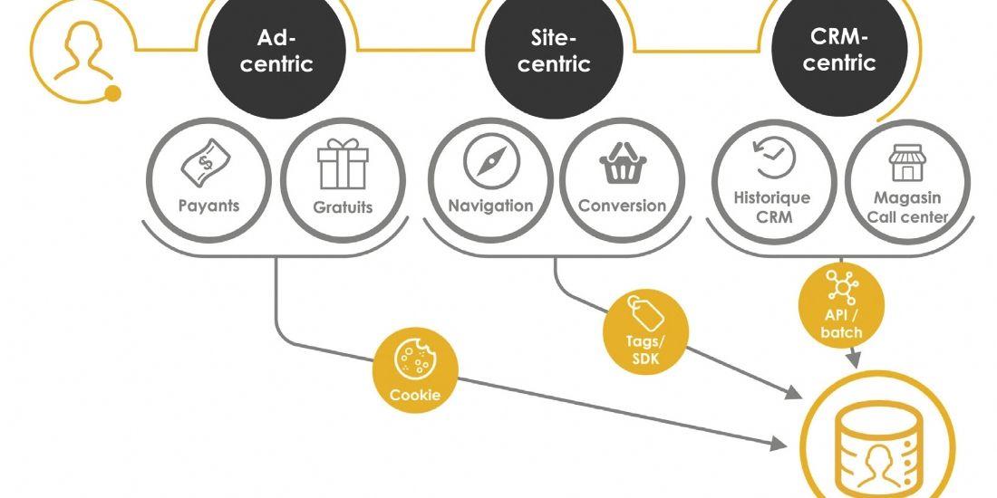 Comment exploiter une data management platform efficacement ?