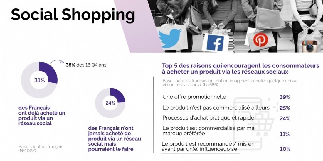 Social shopping: quelles réalités?